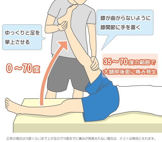 SLRテスト 腰椎椎間板ヘルニア